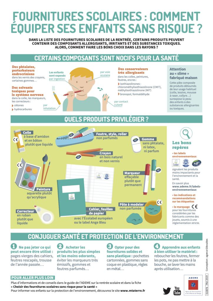 ADEME - imprimé à télécharger expliquant comment équiper ses enfants sans risque avec les fournitures scolaires